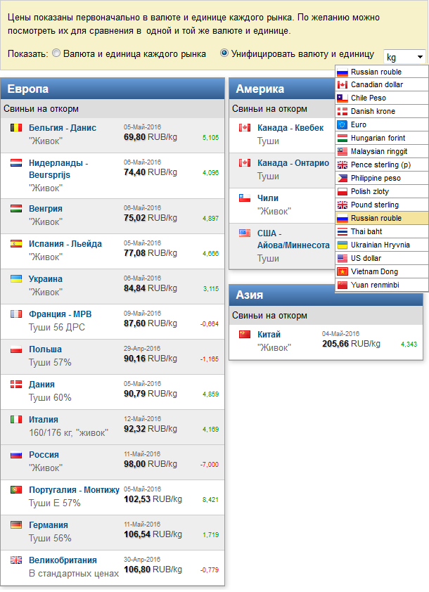 pig prices in the currency (euro, dollar, yuan,...) that you choose