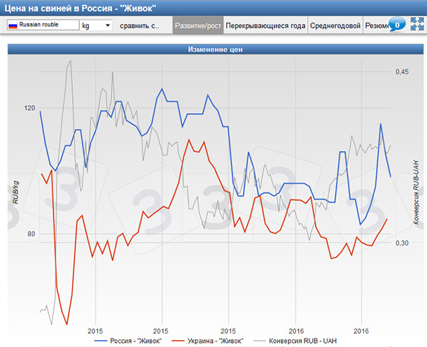 Pig prices in USA and China along with the currency exchange rate since 2010