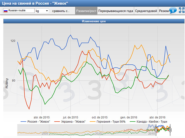 Pig prices in USA, Canada and Germany since 2009. All the prices are shown in USD / cwt.