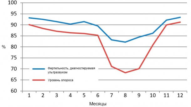 Таблица 2: Ежемесячные показатели фертильности, диагностируемой ультразвуком, и уровня опроса в 2015 году.