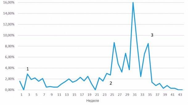 Рис 7. Еженедельная смертность, связанная с проблемами отечной болезни; 1 = первые признаки болезни, которые проходят через 3-4 недели; 2 = повторное проявление болезни на более высоком уровне; 3 = первая неделя вакцинированных свиней