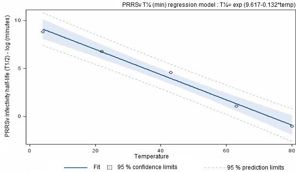 Период двукратного снижения инфицирующей способности вируса РРСС в навозной среде.