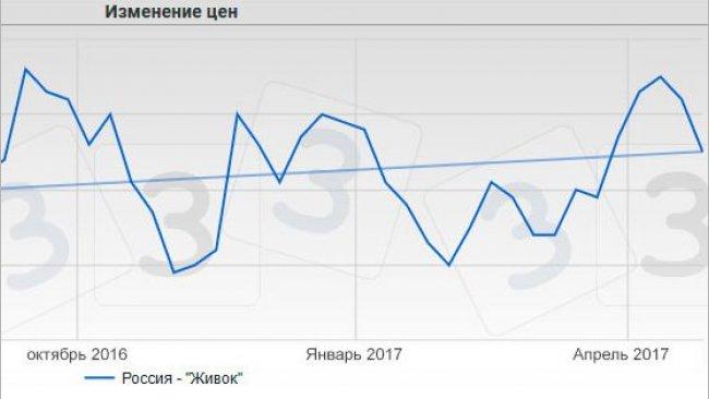 Цена на свиней в Россия