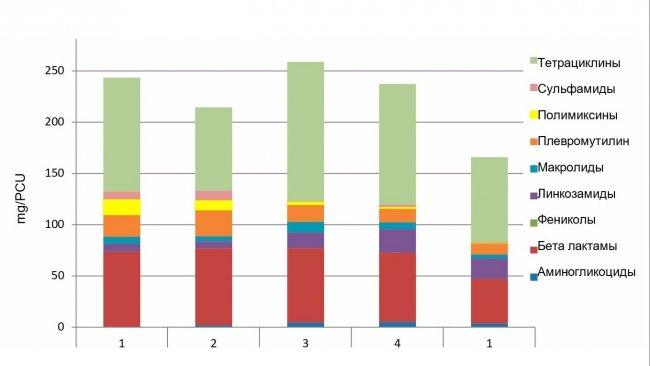 Рис1. Пример развития потребления антибиотиков (мг / КЕП) в вертикально интегрированном свиноводческом хозяйстве. Первые 4 колонки соответствуют 2016, 5 - 2017.
