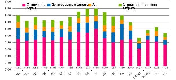 Рис.1 - Сравнение стоимости производста (€/кгвес теплых полутуш) по категориям в некоторых странах ЕС истранах, не являющихся членами ЕС.