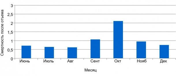 График 2. Процент еженедельной смертности после отъема,до и во время ЭДС.