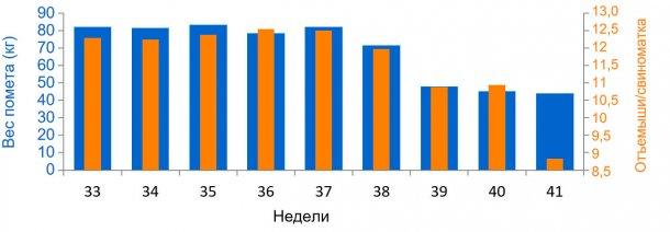 График 3. Средний показатель отъёмышей на самку в количественном и весовом выражении помета, до и во время ЭДС (начиная с 38 недели).