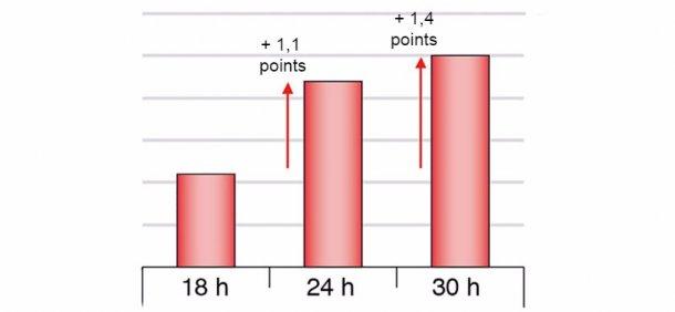 Рис1. Разница в выходе нарезанной продукции приготовленной ветчины в зависимости от разных периодов голодной выдержки (Chevillon et al. 2006)
