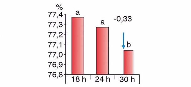 Рис2. Различия в выходе туш в зависимости от периодов голодной выдержки (Chevillon et al. 2006)