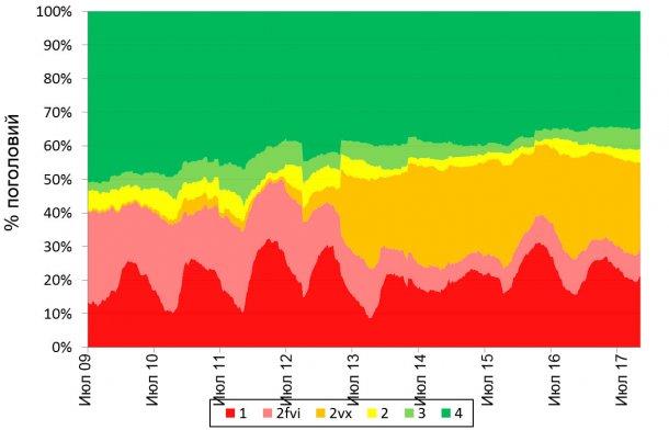 Рис.2. Аггрегированая превалентность по данным с ферм, руководствующихся рекомендациями ААВС
