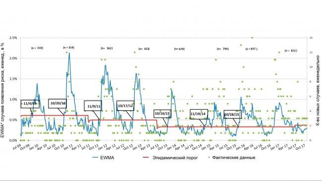 Рис.3. Количество случаев РРСС в неделю (зеленые точки) и сглаженная кривая частотности (синяя линия). Даты в прямоугольных рамках показывают, когда кривая частотности пересекает эпидемический порог (красная линия). Суммарное количество ферм, принимающих участие в проекте в каждом сезоне, приведено в верхней части диаграммы. *EWMA: экспоненциально-взвешенное скользящее среднее.