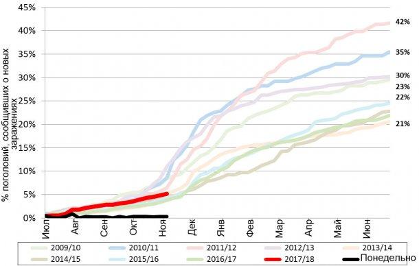 Рис.1. Накопленные данные о частоте случаев РРСС за последние 9 лет. Красная линия – данные по текущему году.