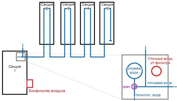Рисунок 1: план откормочного комплекса, мощностью 2500 голов. На этой карте водопроводные трубы обозначены синим цветом, а также имеется план дождевого водохранилища с его трубами.