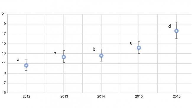 Рис.2. Годичный график доли свиноматок с выпадением матки в общем количестве отхода свиноматок в период с 2012 по 2016 г.г. (95%-ный доверительный интервал). Оценочные значения с одинаковыми индексами (a-d) не являются статистически различными.
