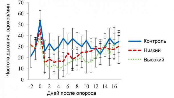 Рисунок 3. Значения наименьших квадратов для частоты дыхания (ЧД) в секции с условиями мягкого теплового стресса. Целевая температура при нем составляла 320С в период 08:00-16:00 и 270С – в остальное время. На ЧД воздействовали (Р<0,001): применение панели (ОхП), температура в секции (Секц.), время суток (Время), порядковый день лактации, а также комбинации факторов ОхП х Секц., ОхП х Время, Секц. х Время.
