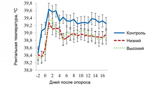 Рисунок 5. Значения ректальной температуры для секции с условиями умеренного теплового стресса. Целевая температура при нем составляла 270С в период 08:00-16:00 и 220С – в остальное время. На РТ свиноматок воздействовали (Р<0,038): время суток, порядковый день лактации, использование панели х температура в секции, панель х время суток, день лактации х температура в секции, а также тройственное взаимодействие «панель х температура в секции х время суток».