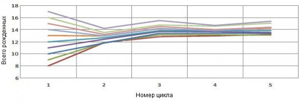 График1. Динамика многоплодия основана на многоплодии первого опороса. На каждого поросенка из общего количества рожденных при первом опоросе придется на 0,4 больше от общего количества рожденных поросят за цикл.