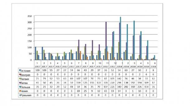 Ежемесячное развитие вспышек АЧС среди диких кабанов в 2017 и 2018 году (до 11 июня 2018)