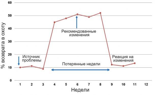 График 1. Еженедельный отчет по ИО или естественной случке.