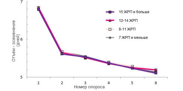 Интервал «отъем-осеменение» у свиноматок, сгруппированных по признаку число ЖРП при первом опоросе.