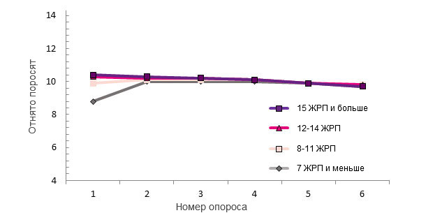 Количество поросят, отнятых от свиноматок за весь период их использования, в зависимости от числа ЖРП при первом опоросе.