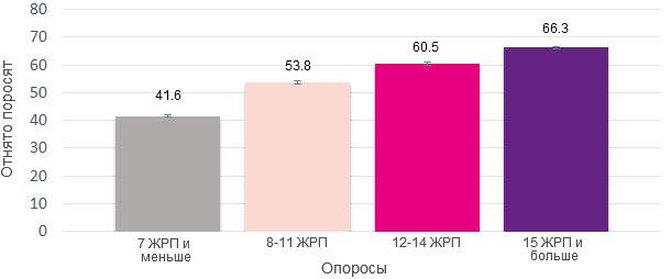 Кол-во поросят, принесенных свиноматками за весь период их использования, в зависимости от числа ЖРП при их первом опоросе.