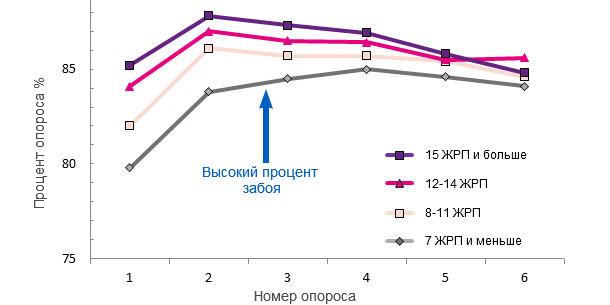 Процент опороса на протяжении всего срока использования свиноматок, в зависимости от числа ЖРП в первом приплоде