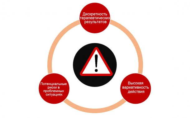 Рисунок 1. Ограничения при использовании пробиотиков для борьбы с возбудителями
