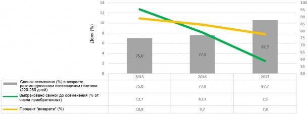 Диаграмма 2. Показатели результативности менеджмента ремонтного молодняка (2015, 2016 и 2017 г.г.)