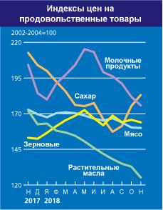 Индекса цен на мясо ФАО