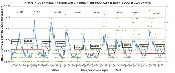 Рисунок 1. Число случаев понедельно (зеленые точки) и экспоненциально-взвешенное скользящее среднее (ЭВСС) (синяя линия) доли подверженных риску ферм, участвующих в MSHMP с 2009 по 2018 г.г. Эпидемический порог (красная линия) рассчитывается каждые два года и соответствует верхнему доверительному интервалу процентного числа вспышек, происходящих в сезон наименьшего риска (лето). Даты в черных рамках показывают, когда кривая ЭВСС пересекает эпидемический порог.