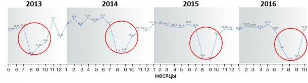 Изображение 8. Коэффициент опоросов за период 2013-2018 г.г.