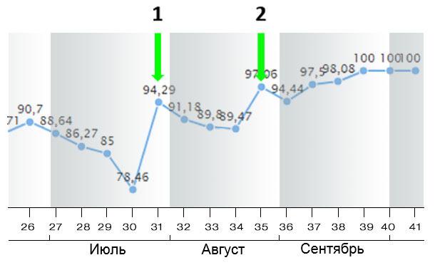Изображение 9. Коэффициент опоросов (FR) в июле-августе-сентябре 2018 (понедельно).
