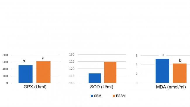 Диаграмма 1: Кормление ферментатированной соей (ESBM) с низким содержанием соевого антигена приводило к повышенной концентрации в плазме антиоксидантных энзимов и понижению малонилдиальдегида (MDA), маркера оксидативного разрушения - на 14-й день после отъема – по сравнению с соевым шротом с более высоким антигенным уровнем (Ma и др., 2018).