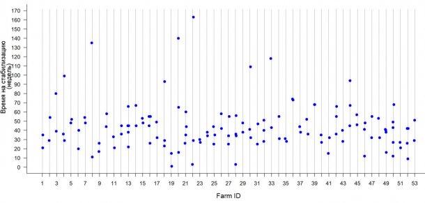 Рисунок 2. Время на стабилизацию РРСС, в рамках стада, на 53 фермах Среднего Запада США. Каждая точка – это TTS, зафиксированная для каждой вспышки на данной ферме.