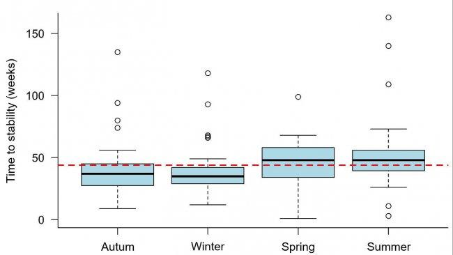 Рисунок 1. Время на стабилизацию при РРСС, в зависимости от времени года во время вспышки. Пунктиром показано общее среднее значение (43,9 недель). Каждый прямоугольник представляет собой 50% данных (процентили 25-75), а черная линия внутри прямоугольника – медиану (процентиль 50), таким образом, что для половины вспышек в каждом сезоне TTS расположены выше, а для второй половины – ниже этой линии.