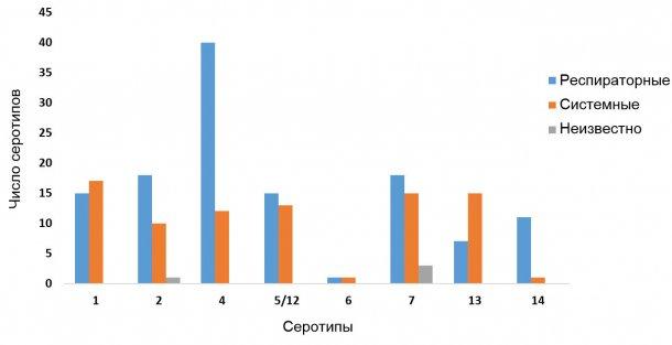 Рисунок 2: Дистрибуция серотипов Haemophilus parasuis в респираторных и системных изолятах, исследованных с помощью серитипирующей ПЦР