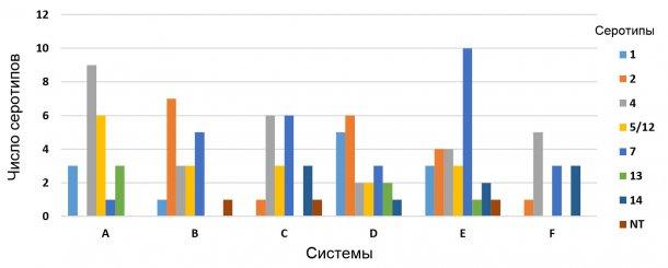 Рисунок 3: Дистрибуция Haemophilus parasuis в шести самостоятельных свиноводческих производственных системах