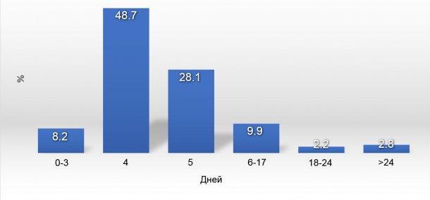 График 1. Распределение WSI в 2017