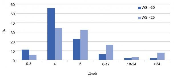 График 2. Распределение WSI (%), с учетом производительности фермы. Год 2017.
