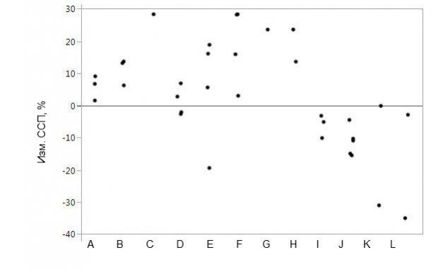 Рисунок 1. Реагирование относительного изменения массы туши на конкретную скармливаемую свиньям протеазу, по сравнению с контрольными животными. Маркерами обозначены индивидуальные точки данных средних значений эффекта от воздействия.