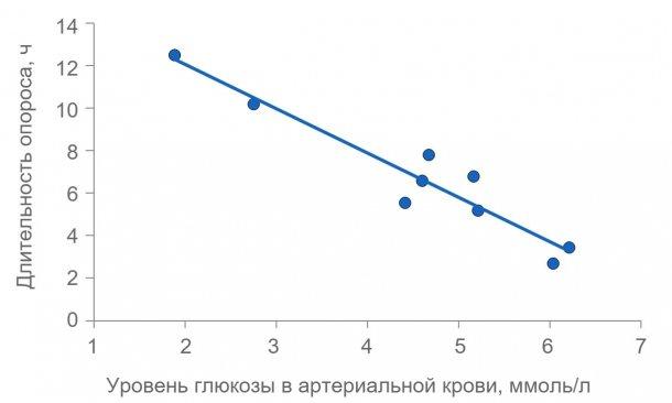 Рисунок 2: Длительность опороса значительно увеличивается, если свиноматки истощены. Уровень глюкозы в плазме обычно поддерживается на постоянном уровне 4,5 (от 4 до 5) ммоль/л, но вскоре после кормления он превышает этот показатель и несколько часов после кормления уровень глюкозы в плазме может снизиться, если запас гликогена в печени сокращается.