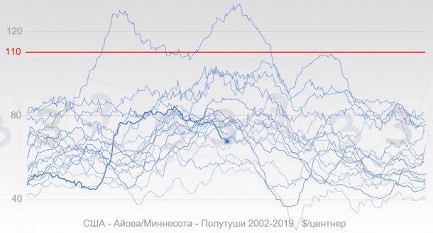 График 3. Развитие цен на свиней в США с 2002 года выделено синим, жирная линия отражает цены 2019 гола. Красным показана медианное значение ответов, полученных в результате опроса 333 о максимальной цене на свиней в 2019 году.