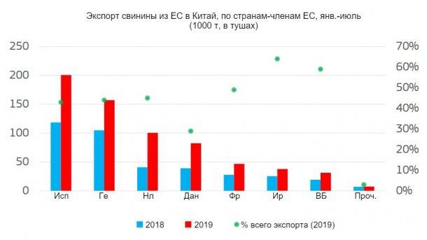 Экспорт свинины из ЕС в Китай, по странам-членам ЕС, янв.-июль