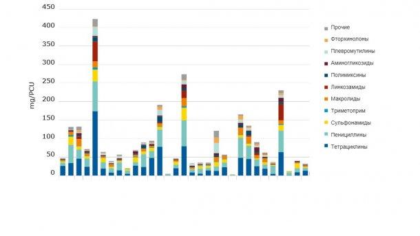 Продажи для употребляемых в пищу видов, в мг/PCU, различных ветеринарных антимикробных классов для 31 страны в 2017 году.