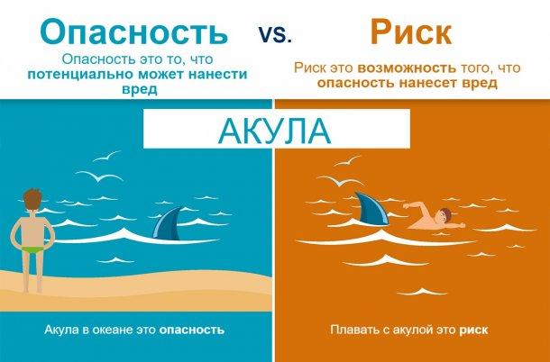 Рисунок 1. Разница между опасностью и риском. Источник: EFSA