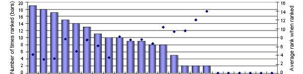 rank of pathogens in the finishing herd