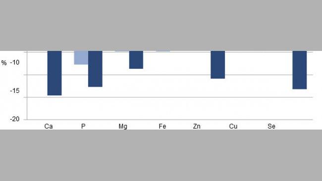 Содержание минералов для свиноматок в процентном соотношении