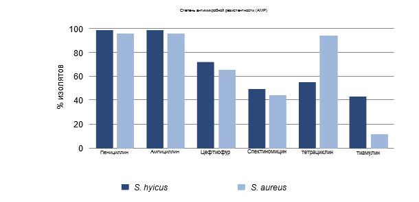 Процент изолятов, устойчивых к противомикробным