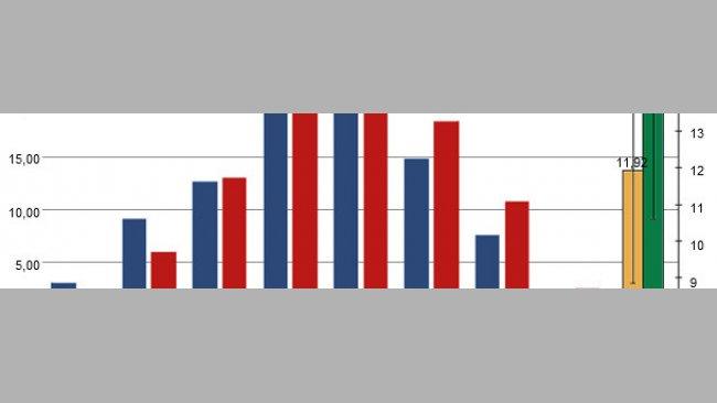 Распределение значений массы новорожденных поросят.